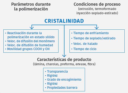 Interrelación de la cristalinidad con las etapas de polimerización, procesamiento y producto final en el PET.