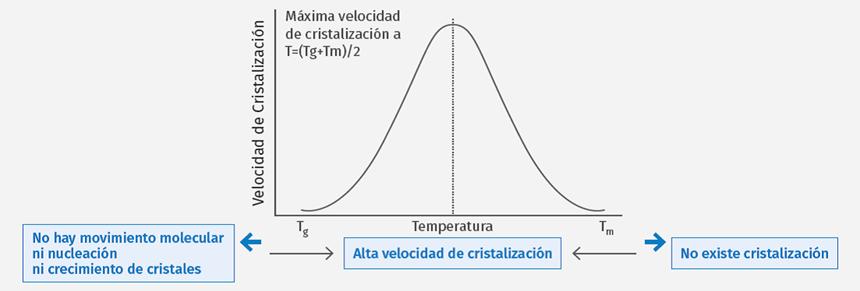 A mayor tiempo de permanencia entre Tg y Tm, mayor será la cristalización del polímero.