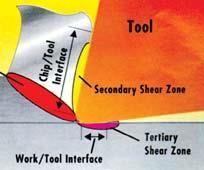 Cutting zone