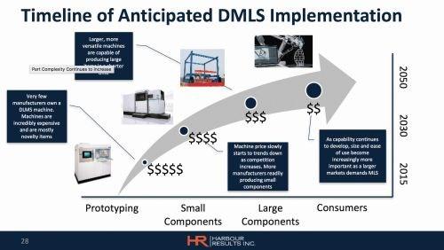 timeline additive manufacturing