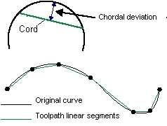 Figure 1: Chordal deviation.