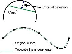 Figure 1: Chordal deviation.