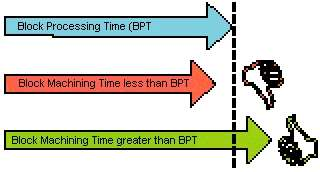 Figure 2: Block processing time problems.