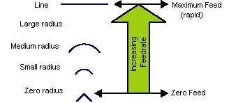 Figure 3: Over-travel.