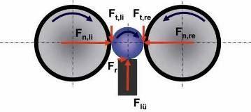 grinding wheel force diagram