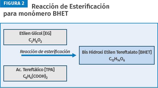 Reacción de esterificación para monómetro BHET.