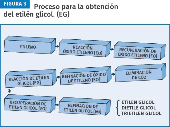 Proceso para la obtencióm de etilén glicol (EG).