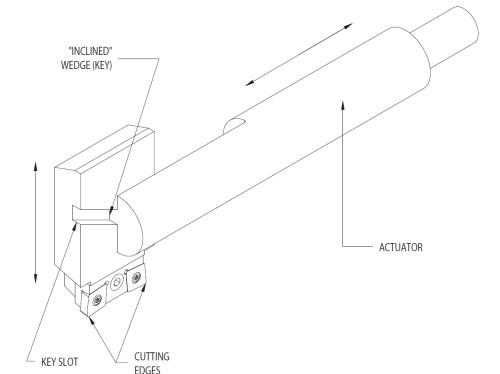 contouring head diagram