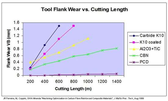 Tool material wear rates in CFRP