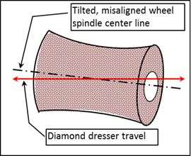 misaligned wheel