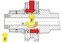 fluid bearing in the Ibag