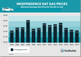 Gas Prices on the Fourth of July