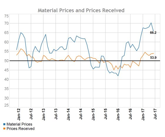 June 2017 Gardner Business Index Material Prices and Prices Received chart