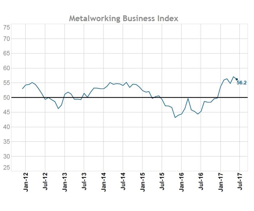 June 2017 Gardner Business Index