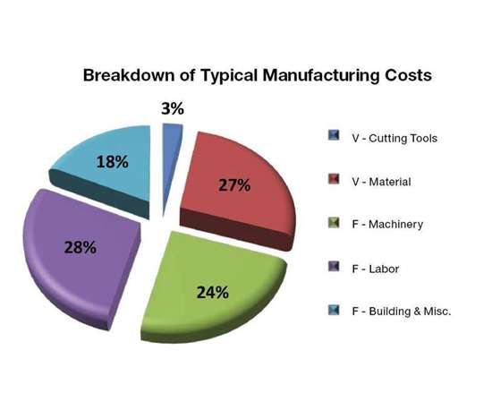 manufacturing costs chart