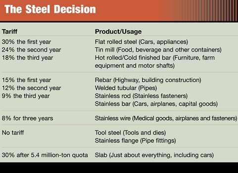 The Steel Decision