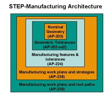 STEP-manufacturing architecture.