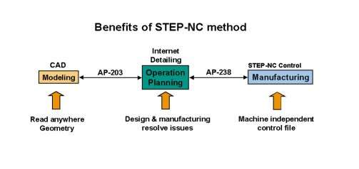 Benefits of the STEP-NC method.