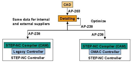Design-to-manufacturing exchange enabled by STEP-NC.