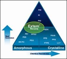 High-performance material pyramid
