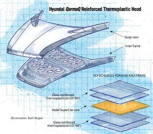 Hood design for Hyundai's QarmaQ concept car
