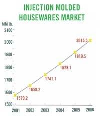 Housewares market