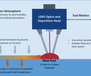 Diagram of inert atmosphere system