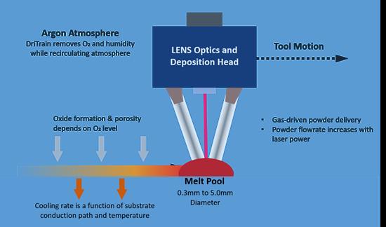 Diagram of inert atmosphere system