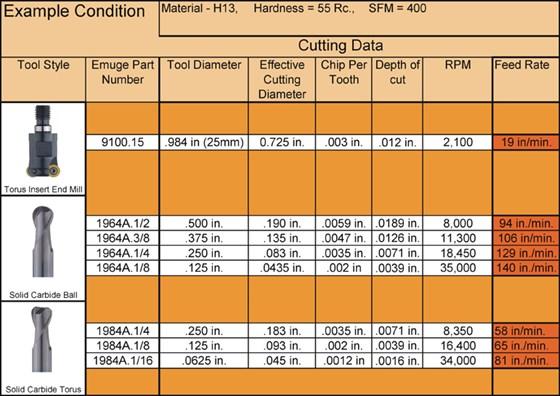 Figure 1 Cutting Data