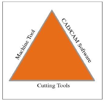 Figure 2: High-speed, hard machining triad.