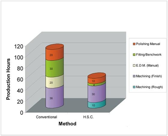 Figure 3 Conventional vs HSC