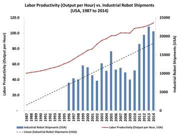 Robot Shipments Vs. U.S. Employment