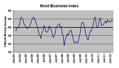 mold business index March 2012