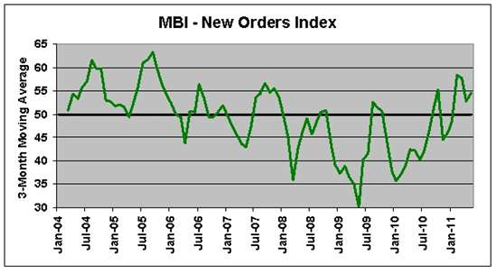 mold business index May 2011