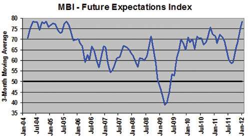 Mold Business Index January 2012