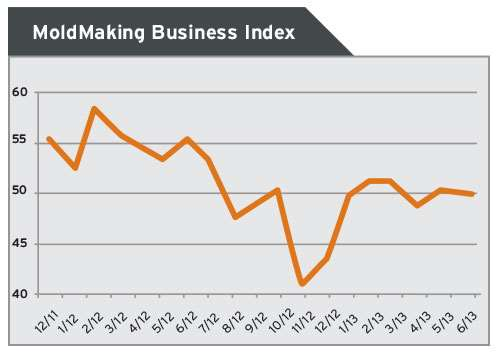 Mold Making Business Index