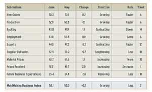 Mold Making Business Index June 2013