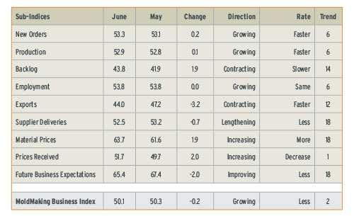 Mold Making Business Index June 2013