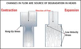 Melt flow paths