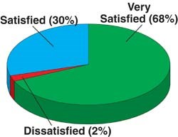 member satisfaction