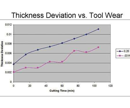 deflection chart