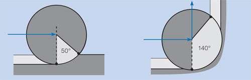 Danger of increased radial depth of cut in corners