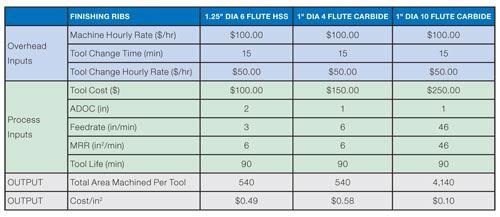 Process cost comparison table