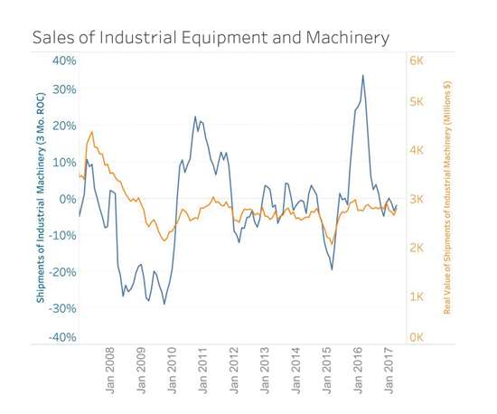Shipments of industrial machinery compared to its real value from 2008-2017.