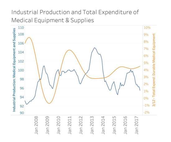 Industrial production and total expenditure of medical equipment and supplies from 2008-2017.