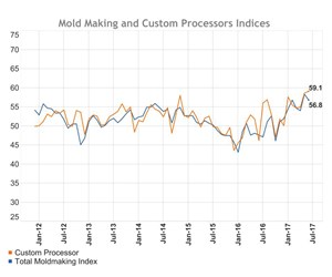 Custom processor index compared to total moldmaking index from January 2012 to July 2017.