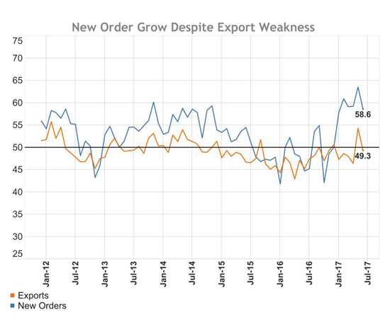 New orders compared to exports between January 2012 and July 2017.