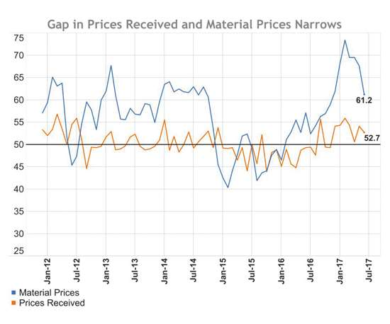 Material prices compared to prices received from January 2012 to July 2017.