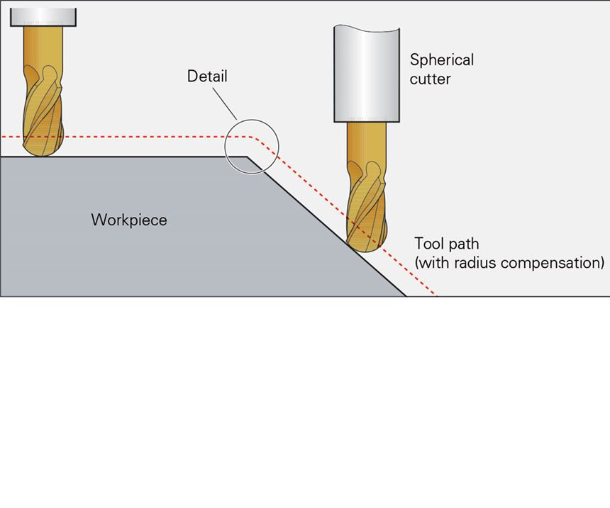 Details in the tool path of a spherical cutter on a workpiece.