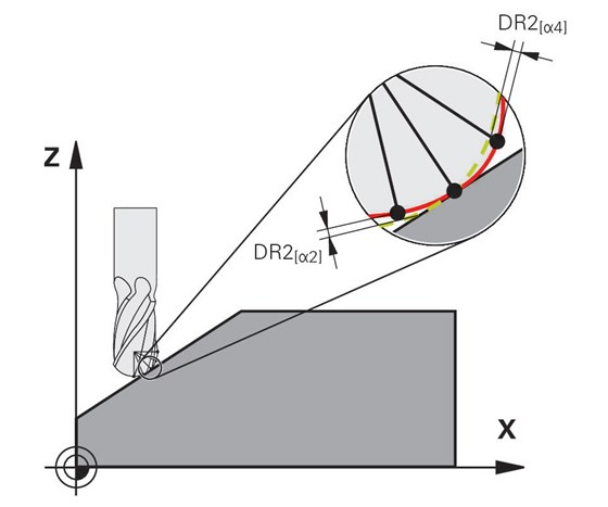 Three-dimensional tool radius compensation is used to define angle-dependent delta values.